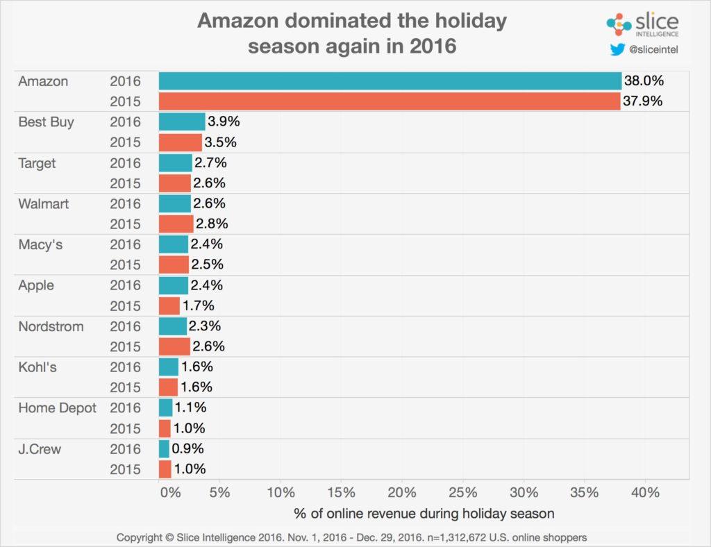 Amazon Marktanteil Q4 2016