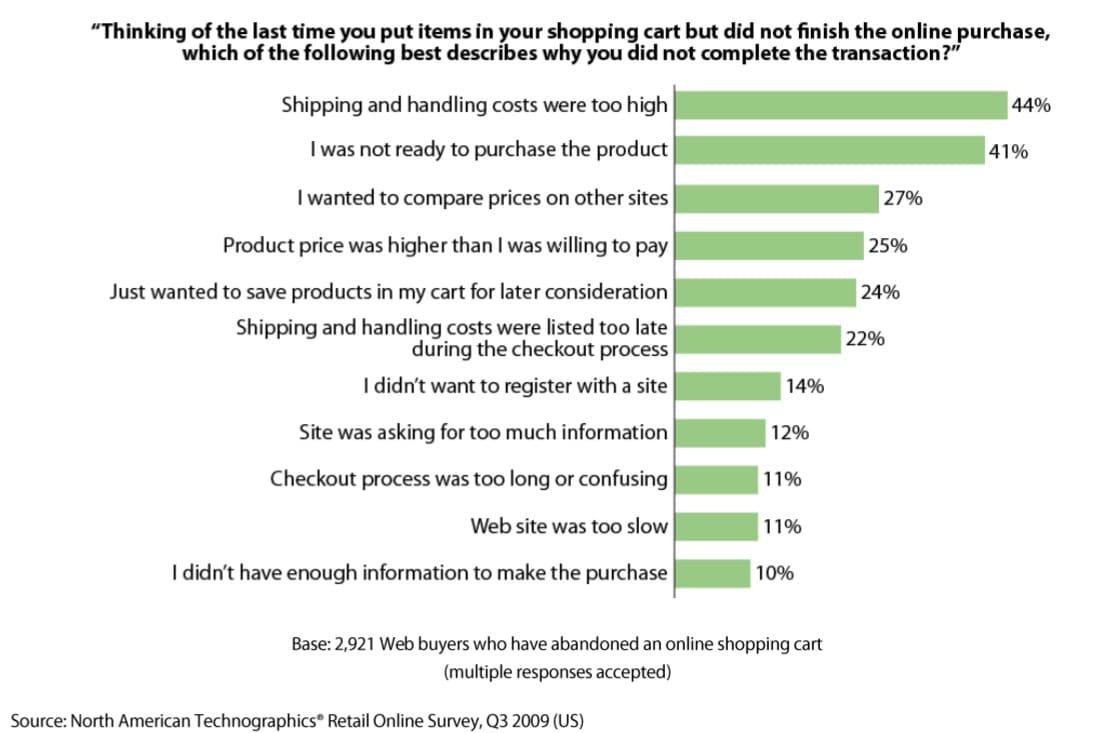 Hohe Versandkosten veranlassen die Menschen, ihre Einkaufswagen aufzugeben