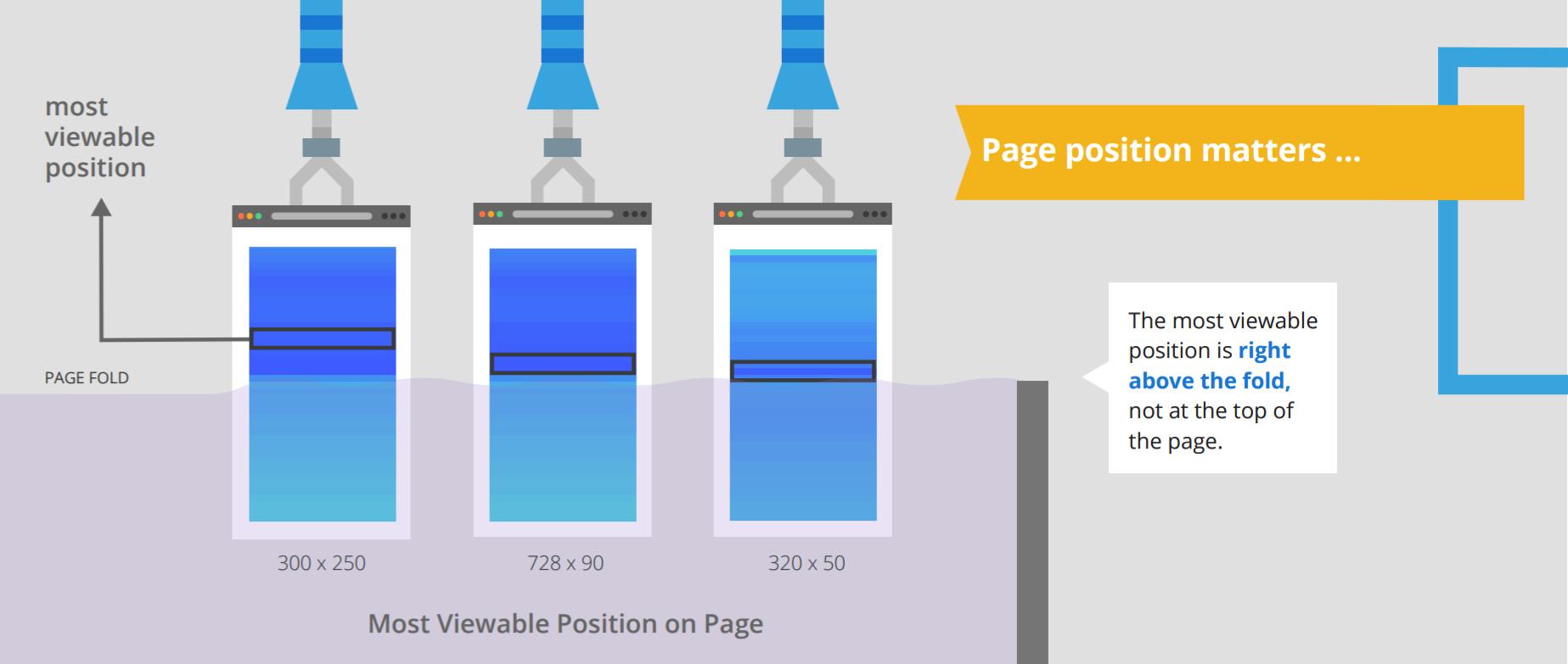 Sichtbarste Position auf einer Webseite