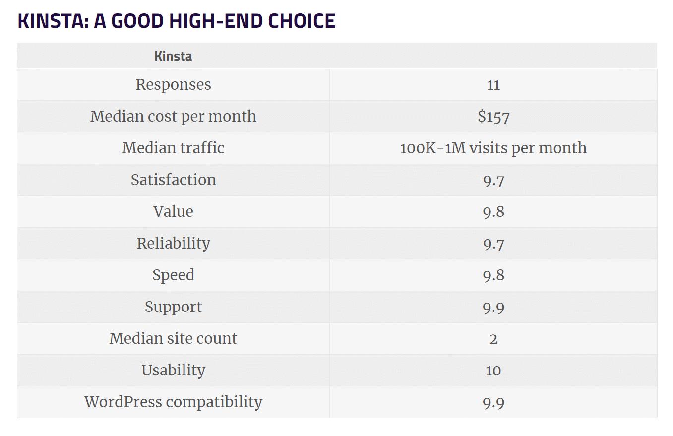 Kinsta Umfrage Ergebnis