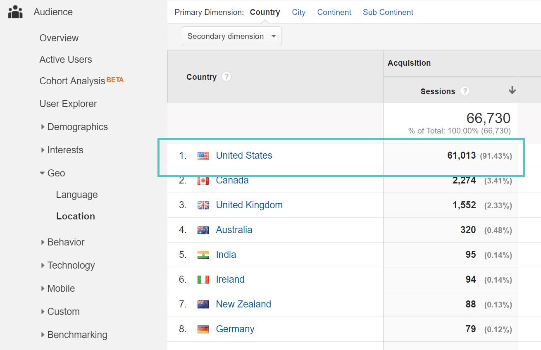 Standortbestimmung von Google Analytics