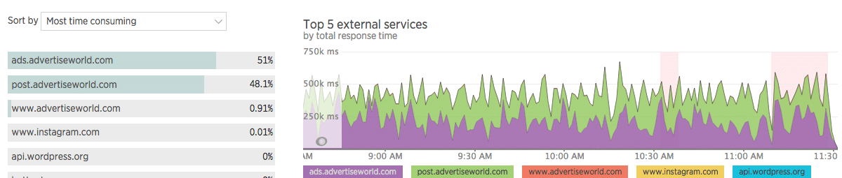 New Relic Monitoring - external ad network