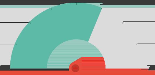 Durchschnittliche Seitenladezeiten