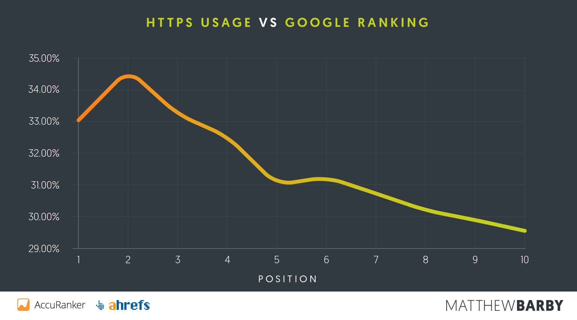 HTTPS-Nutzung vs. Google-Ranking