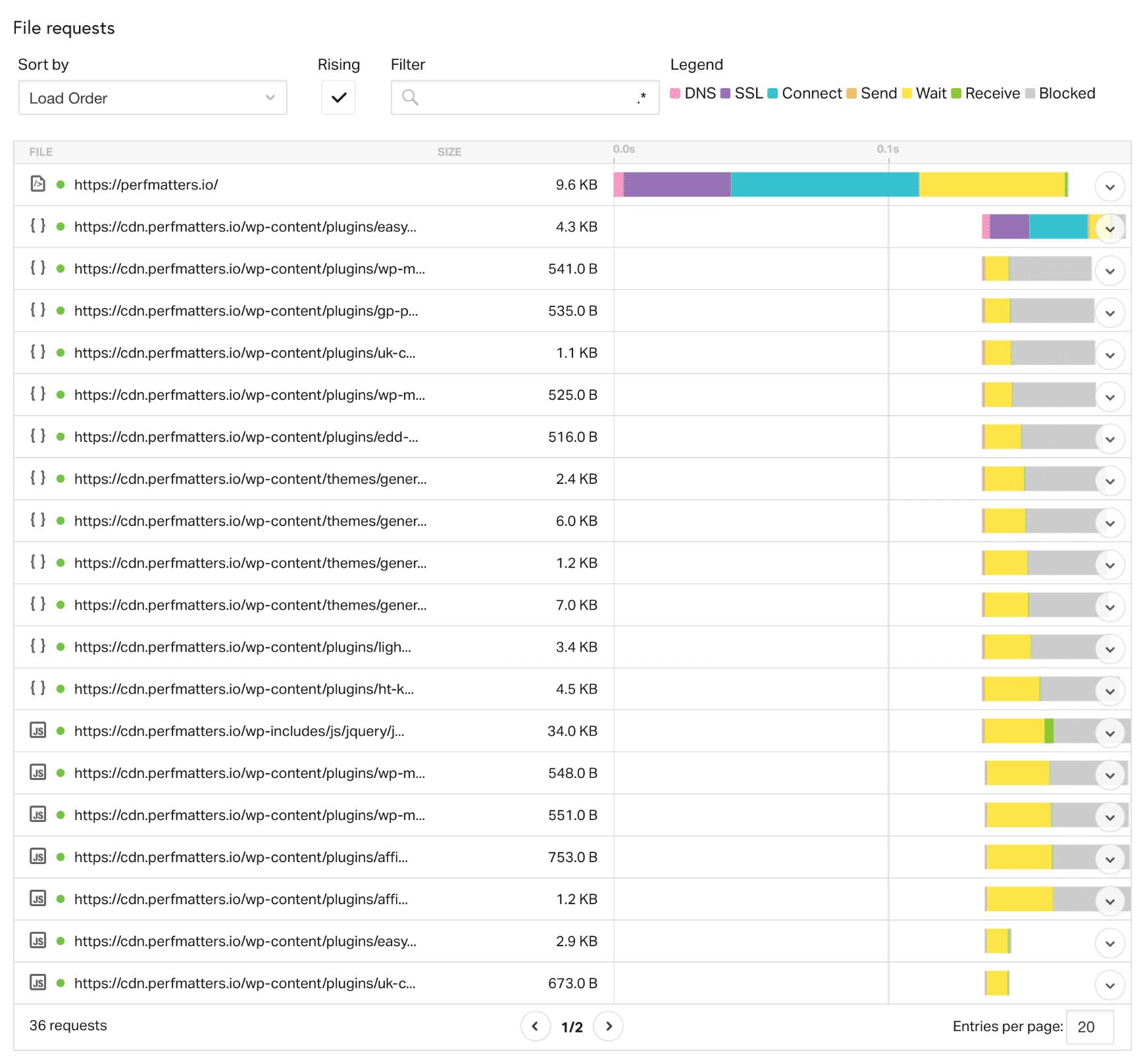 Pingdom Wasserfall-Analyse
