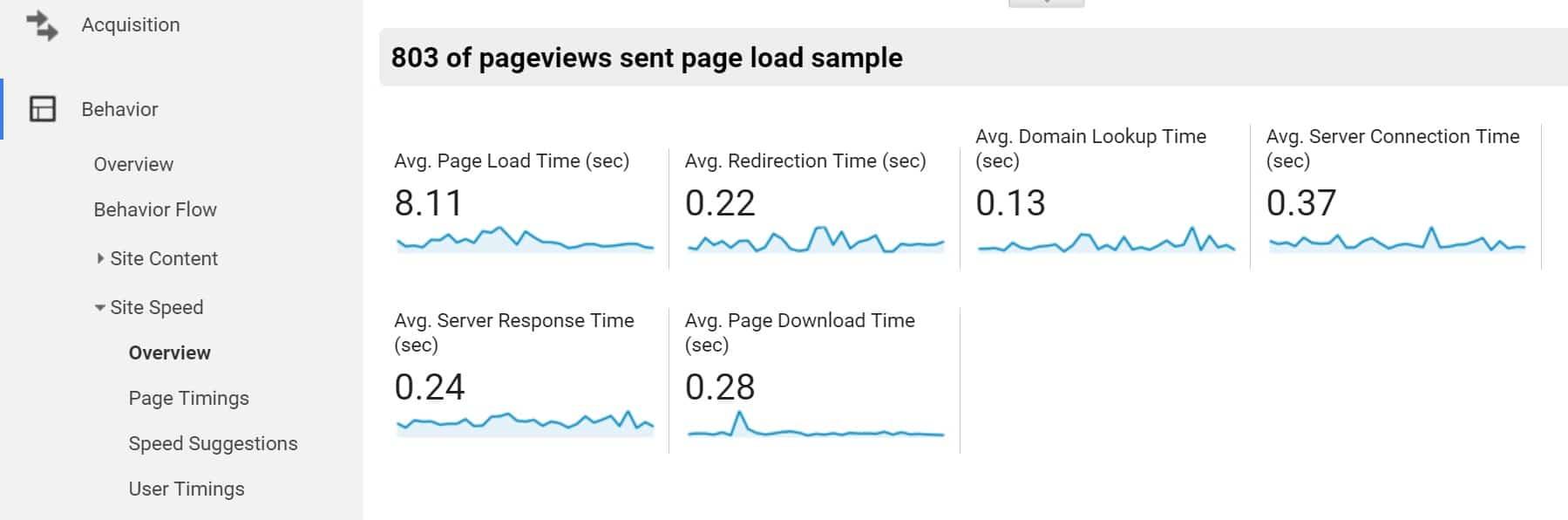 Google Analytics Bericht für TTFB