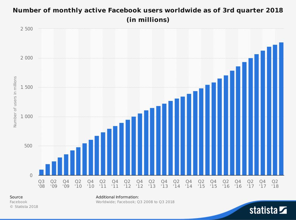 monatliche, aktive User auf Facebook