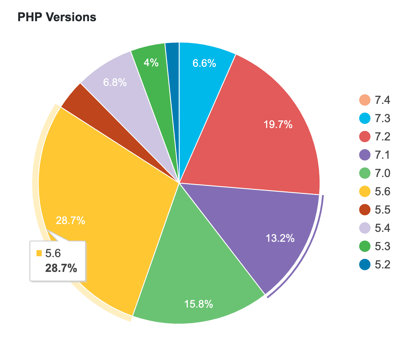 WordPress PHP Versionen Statistik