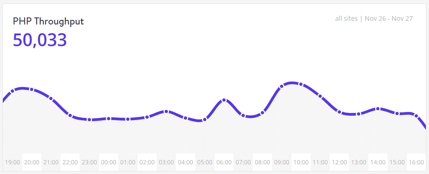 Performance - PHP-Datendurchlauf