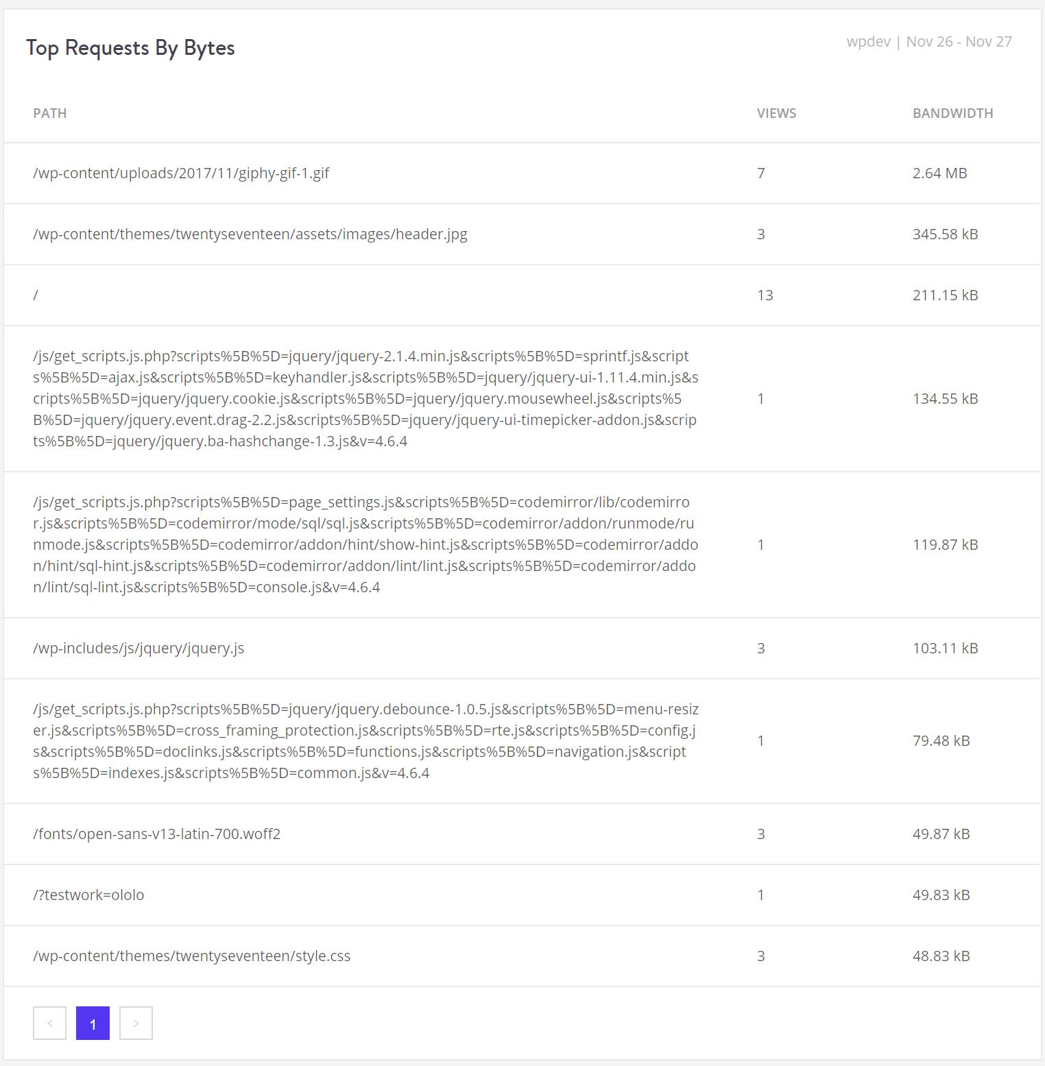 Ressourcen - Top-Anfragen nach Bytes