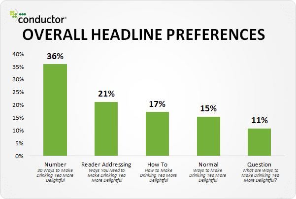 Schlagzeilen-Präferenzen