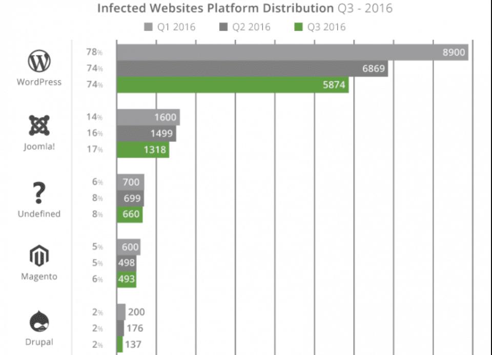 Joomla vs. WordPress gehackte Webseiten-Statistiken