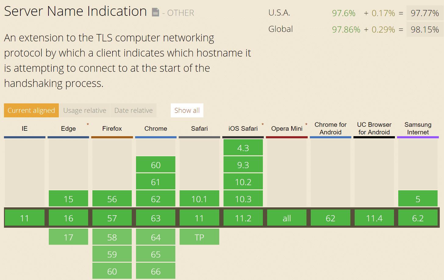 SNI Browserunterstützung