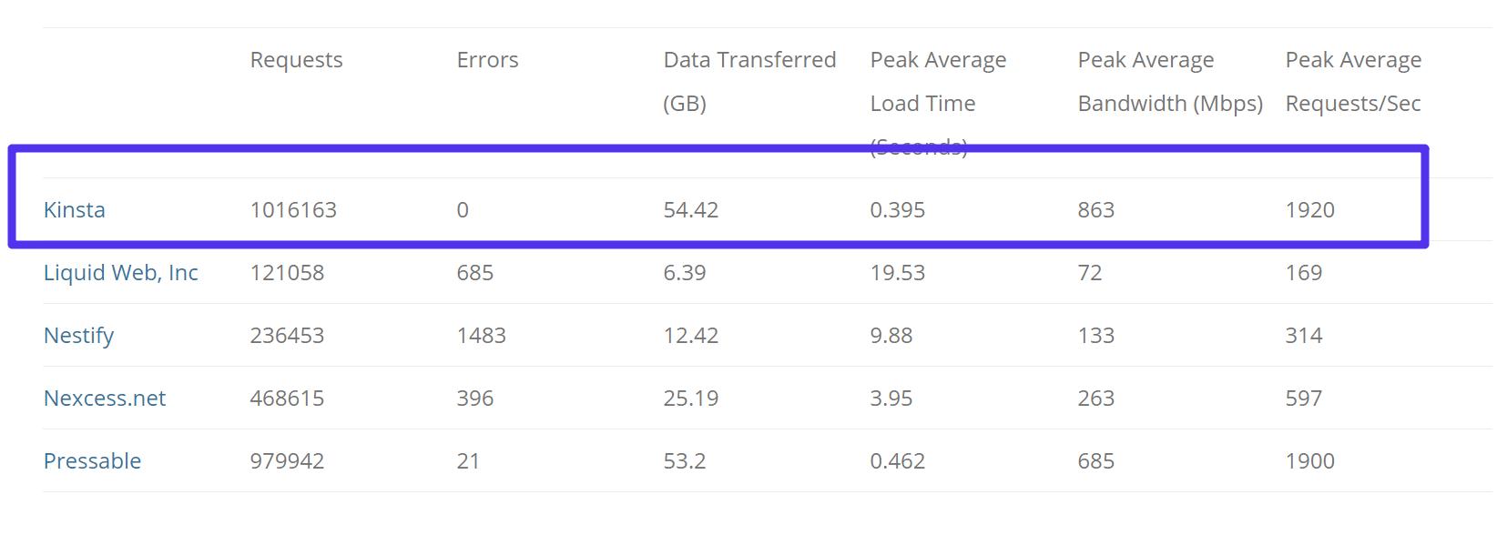 Load Impact Tests