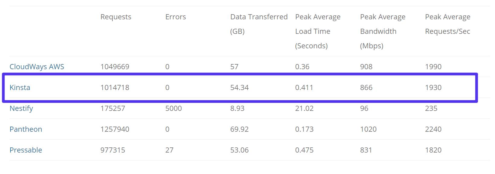 Load Impact Test
