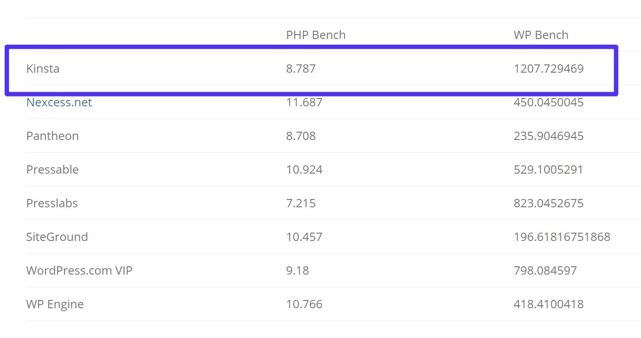 PHP bench und WP bench
