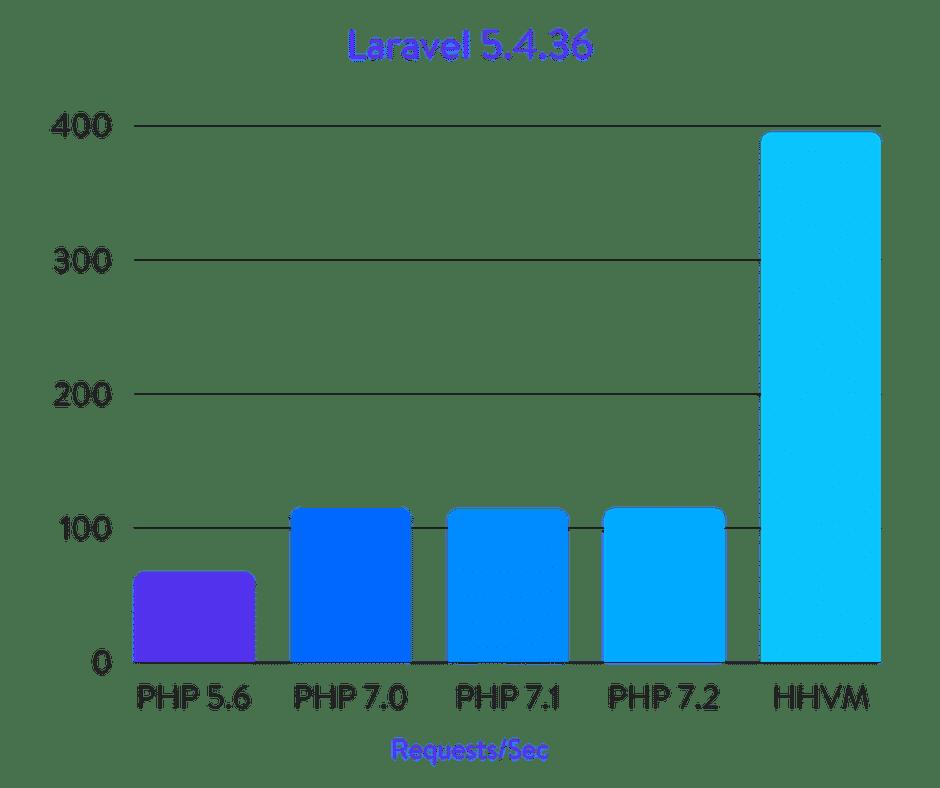 Laravel 5.4.36 Benchmarks