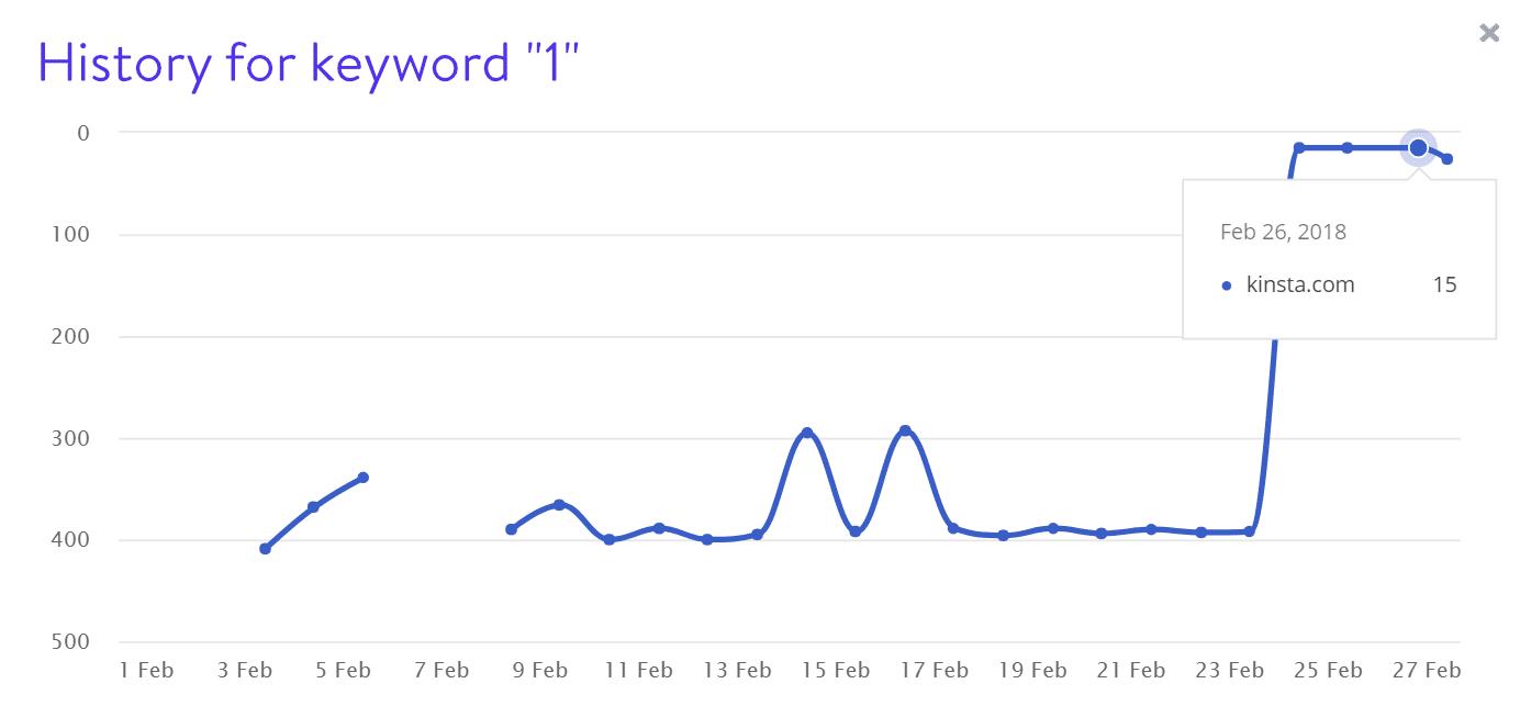 Keyword 1 Rankings