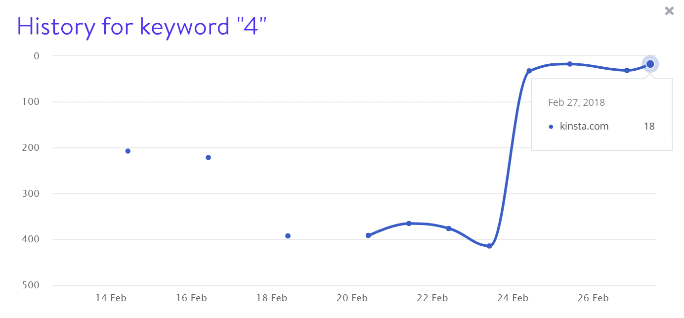 Keyword 4 Rankings