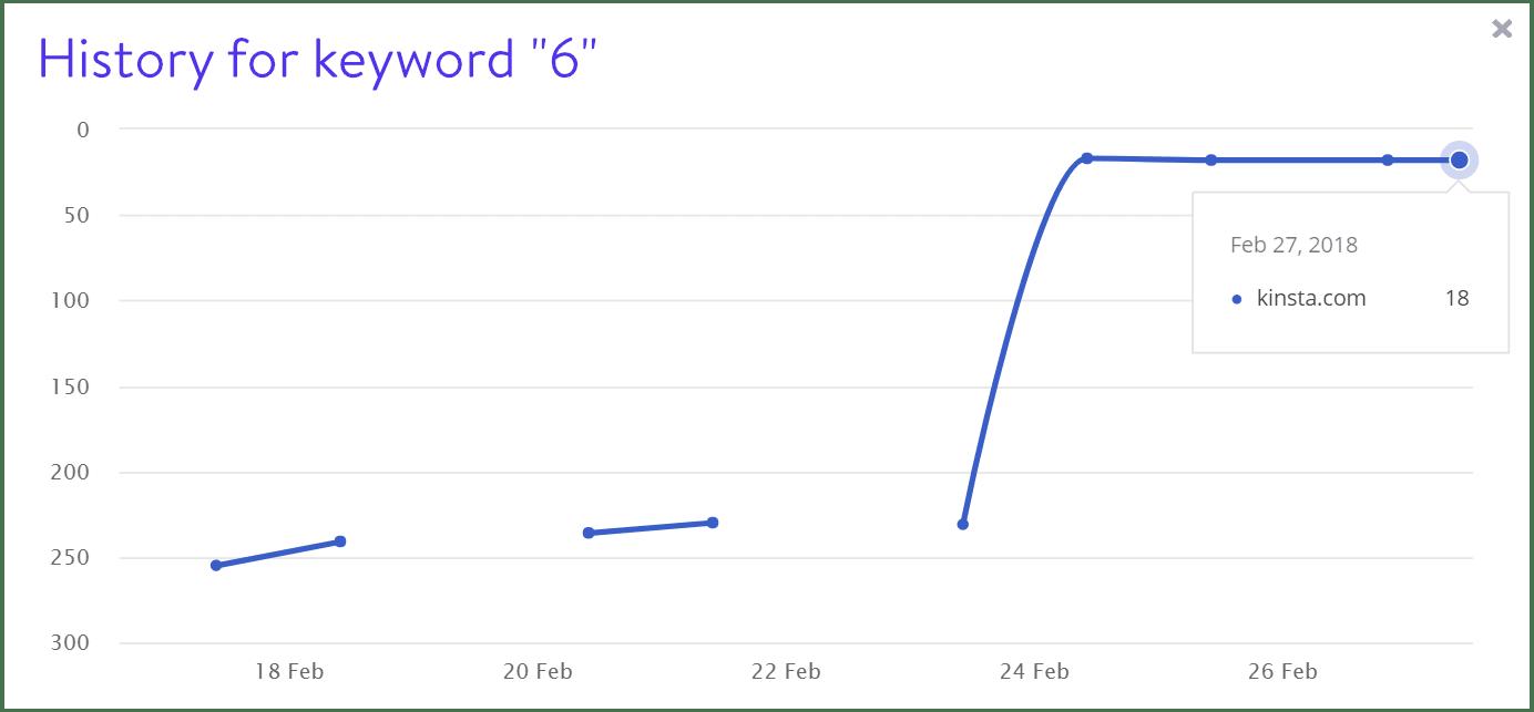 Keyword 6 Rankings