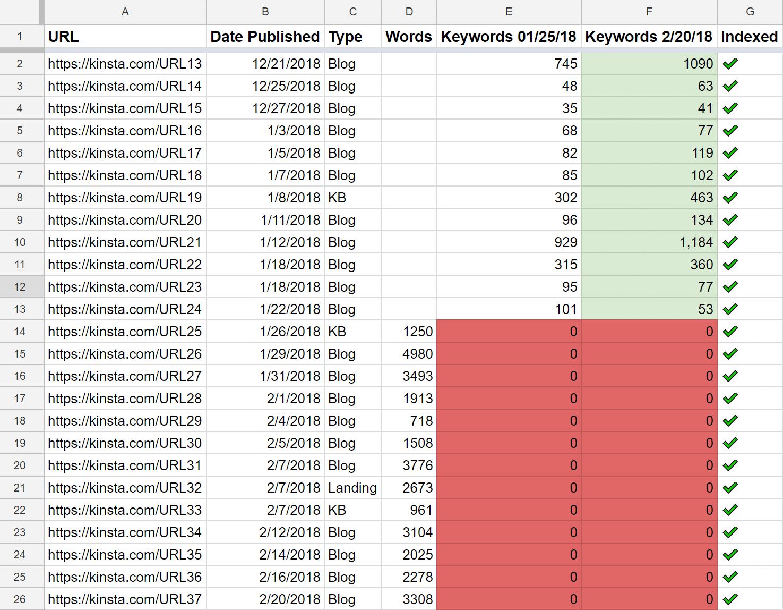 Keyword Rankings (es wurde nichts neues geranked)