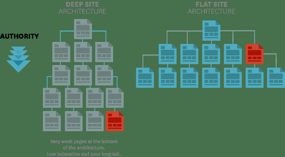 Webseiten-Architektur