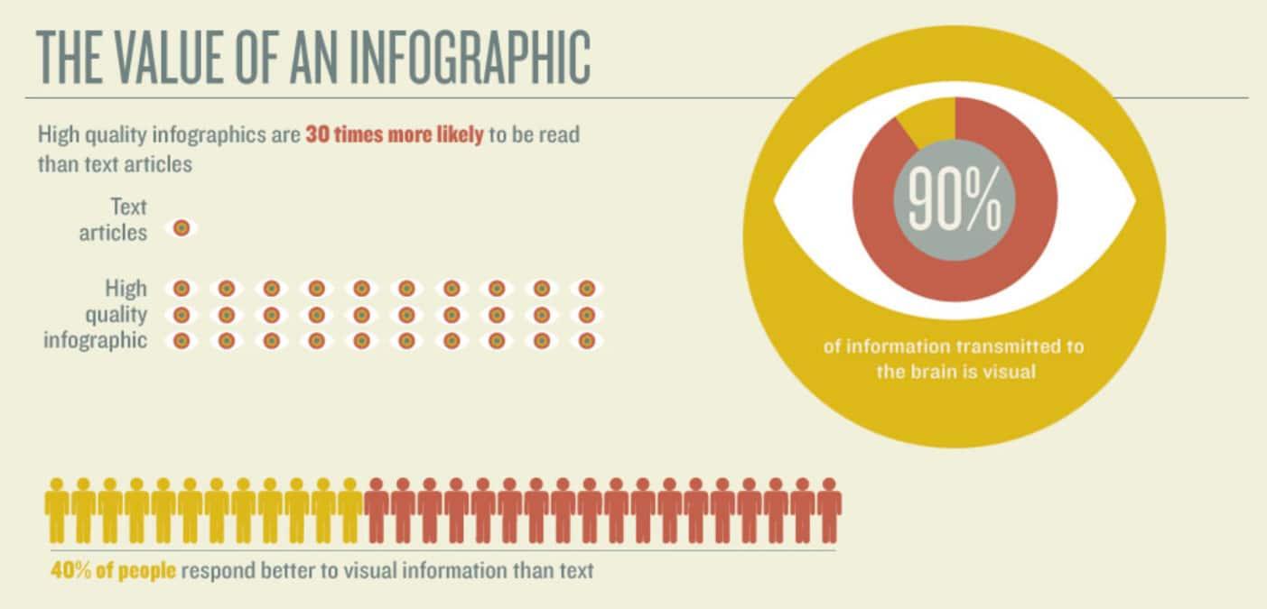 Wert der Infografik (Bildquelle: Customer Magnetism)
