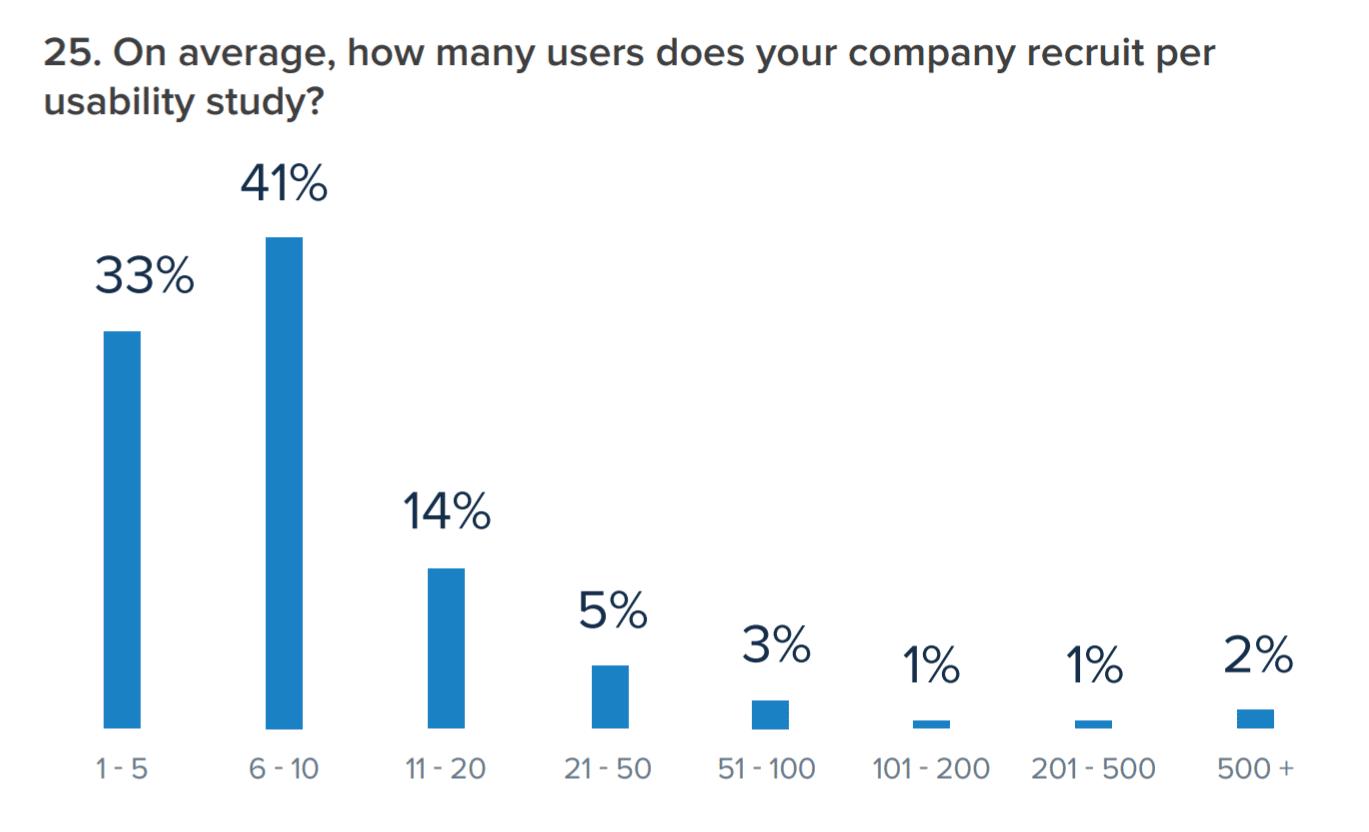 Benutzer pro Usability-Studie