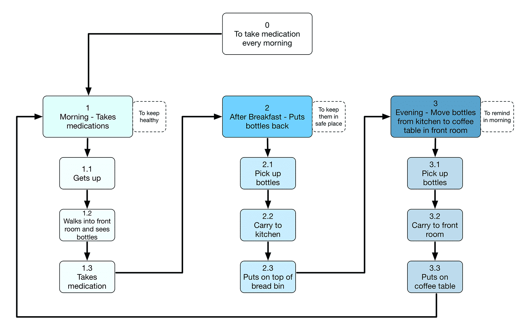 Example of hierarchical task analysis