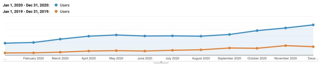 Kinsta organischer Traffic 2019 vs 2020