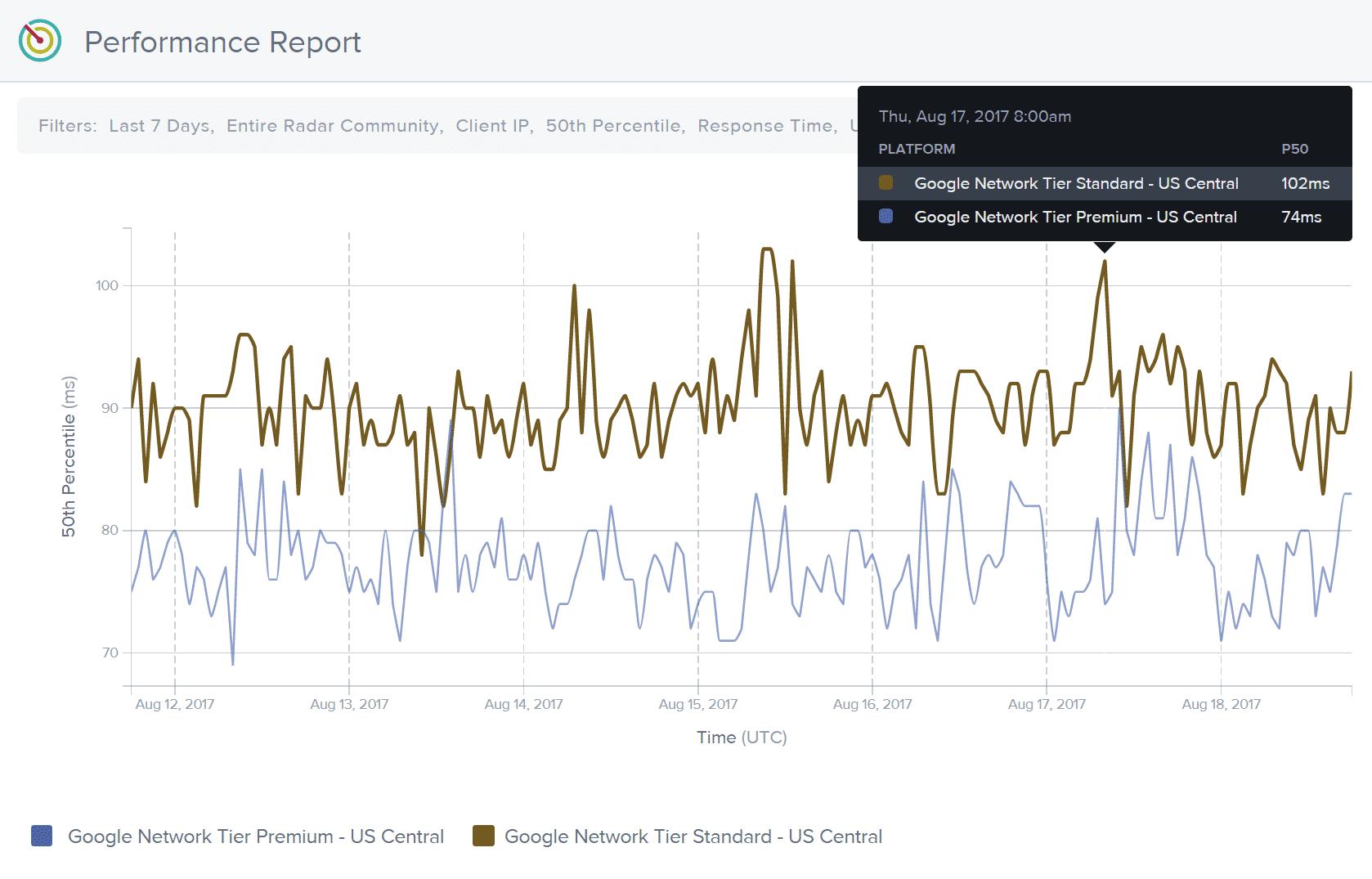 Google Cloud Premiumstufe-Latenz im Vergleich zur Standardstufe