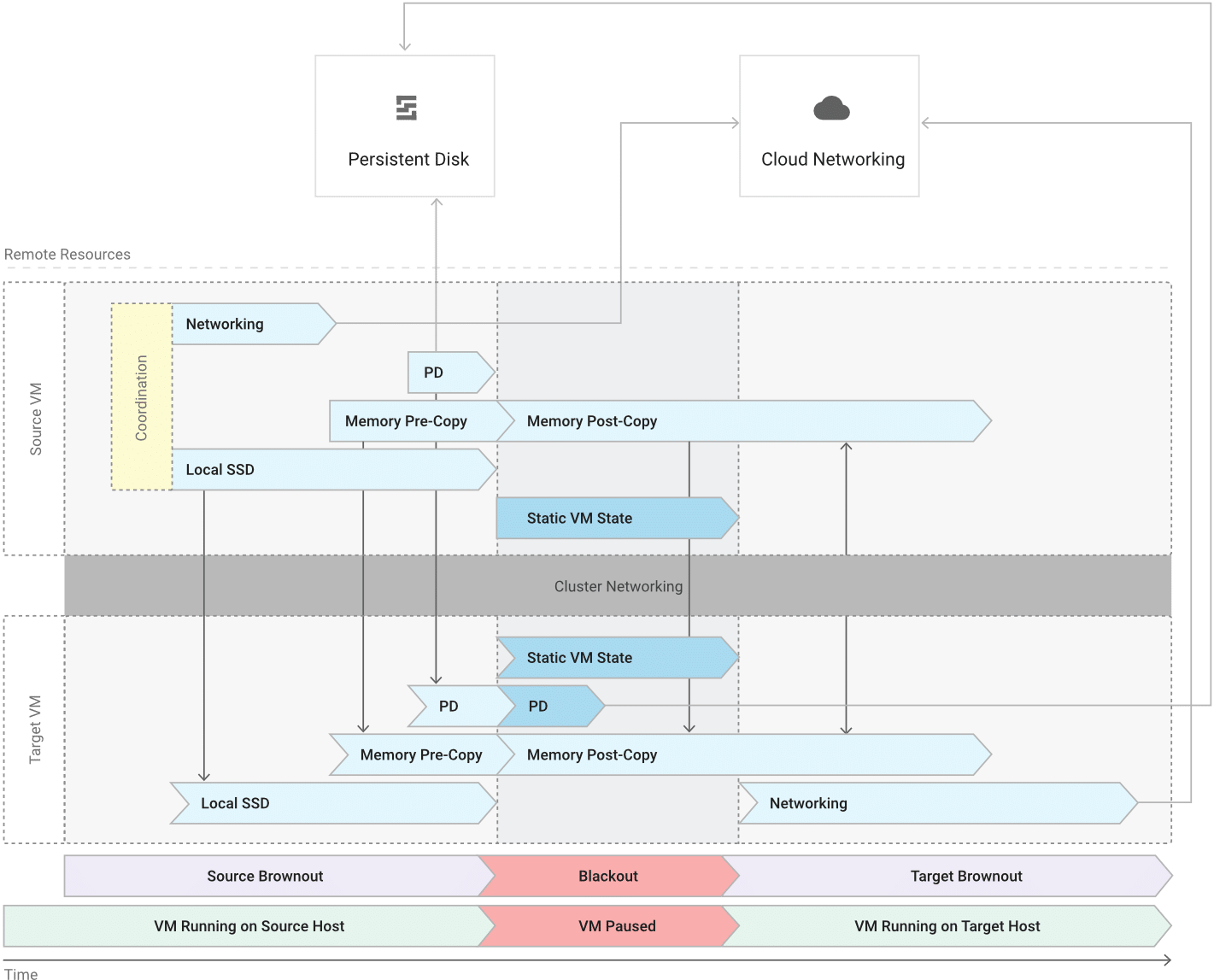 Live-VM-Migration in Google Cloud