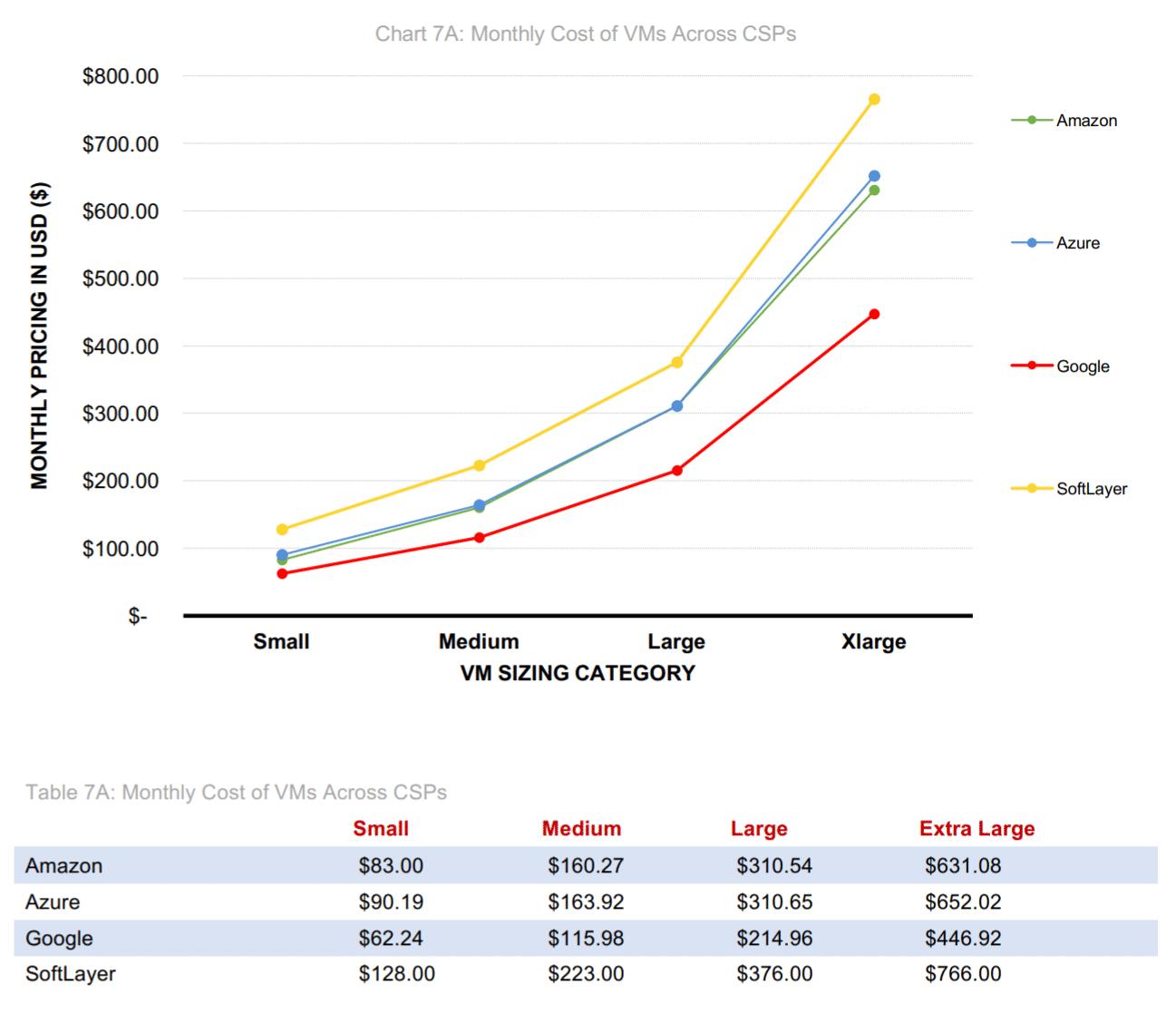 Vergleich der Preise von Cloud-Computing-Anbieter