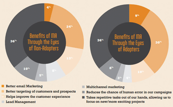 Vorteile der Marketingautomatisierung
