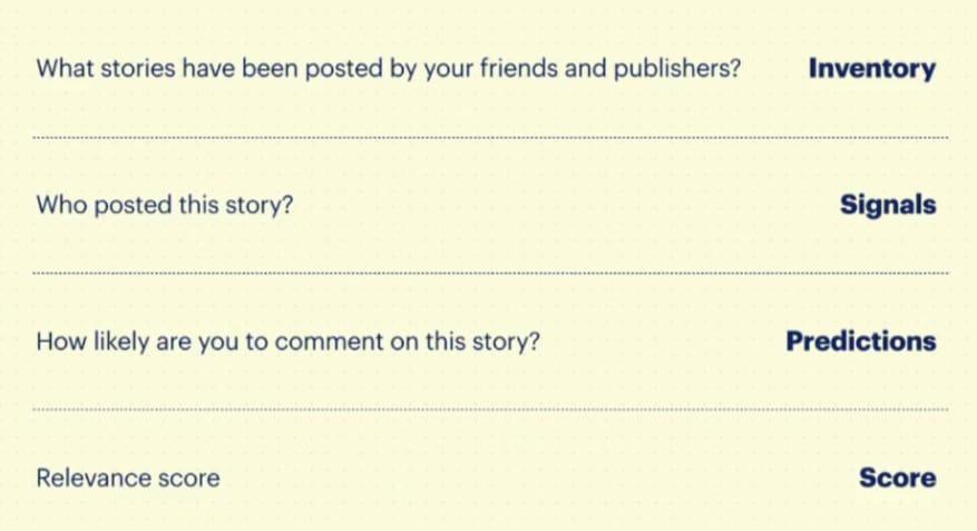 Facebook-Relevanzbewertung