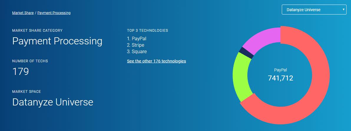 Stripe vs. PayPal Marktanteile (Quelle: Datanyze)