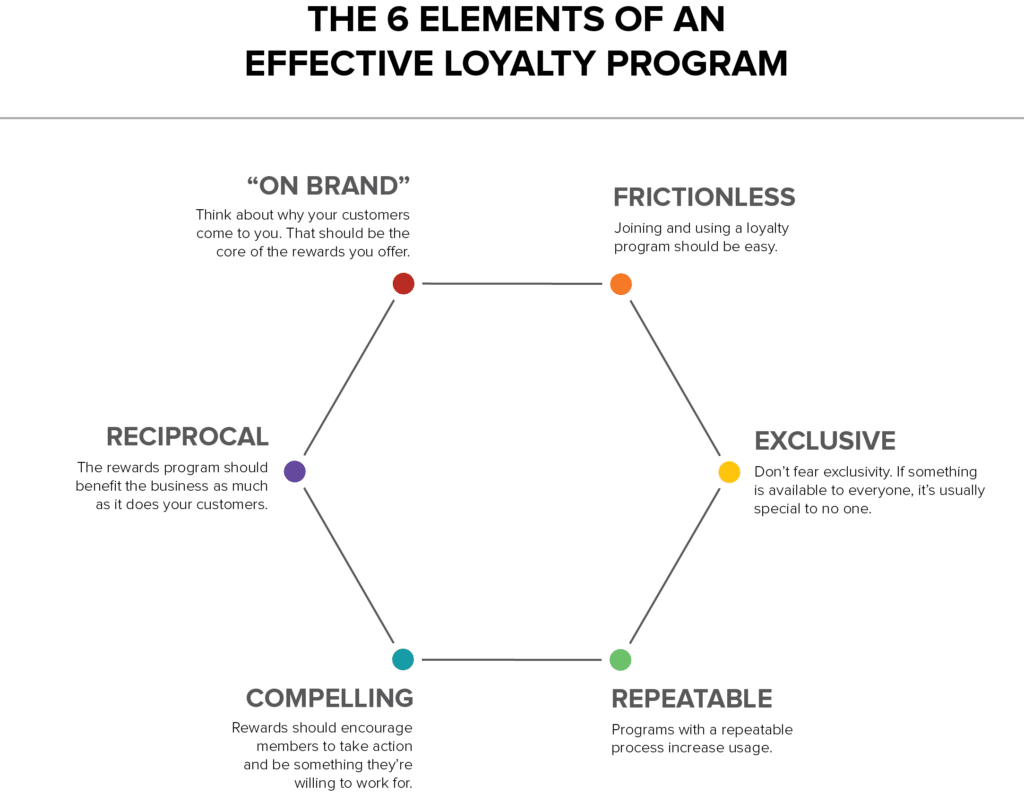 Effektives Loyalitätsprogramm