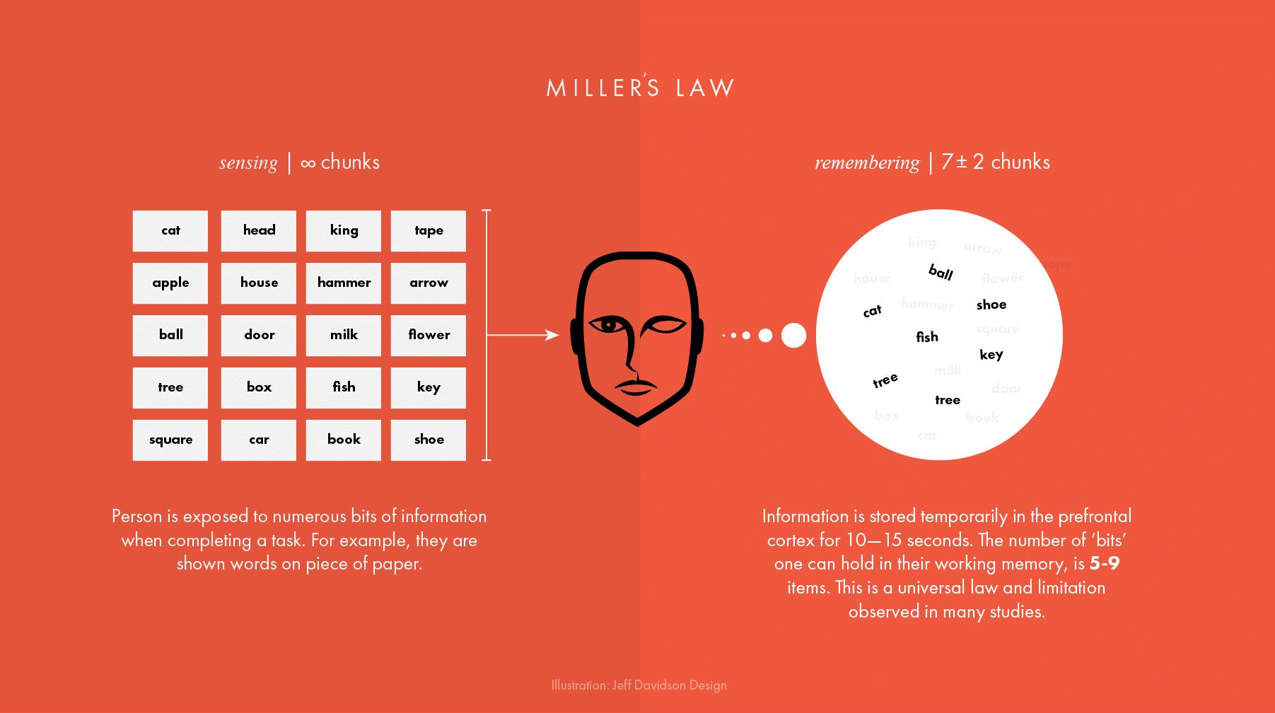 Miller's Gesetz