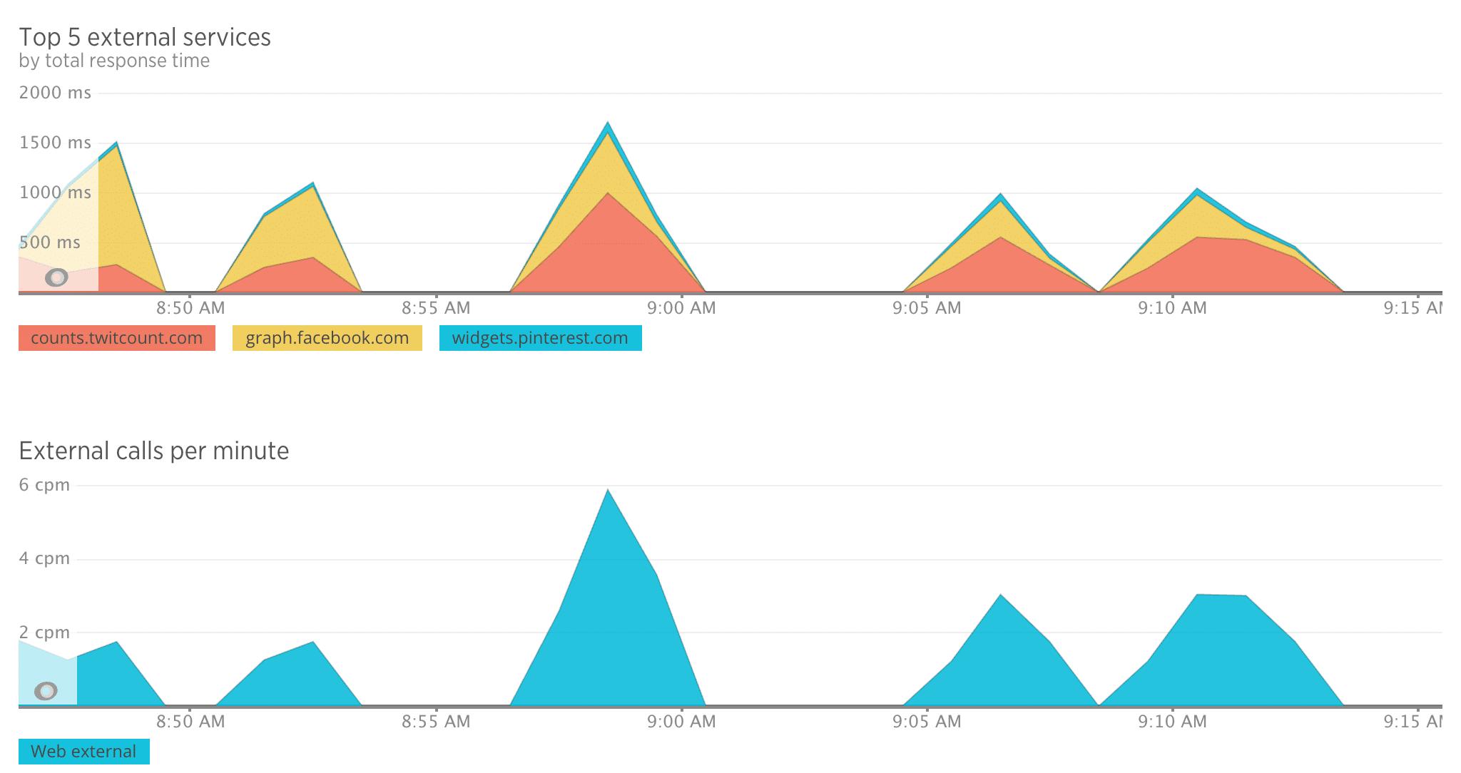 Reaktionszeit der externen Dienste von Social Media