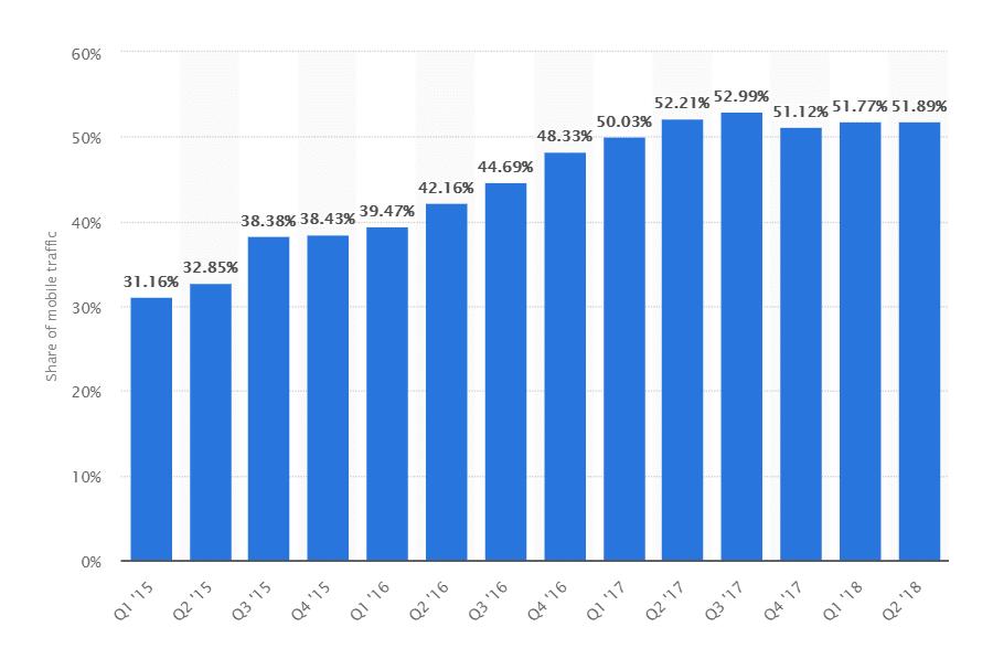 Entwicklung des Traffics von Mobilgeräten
