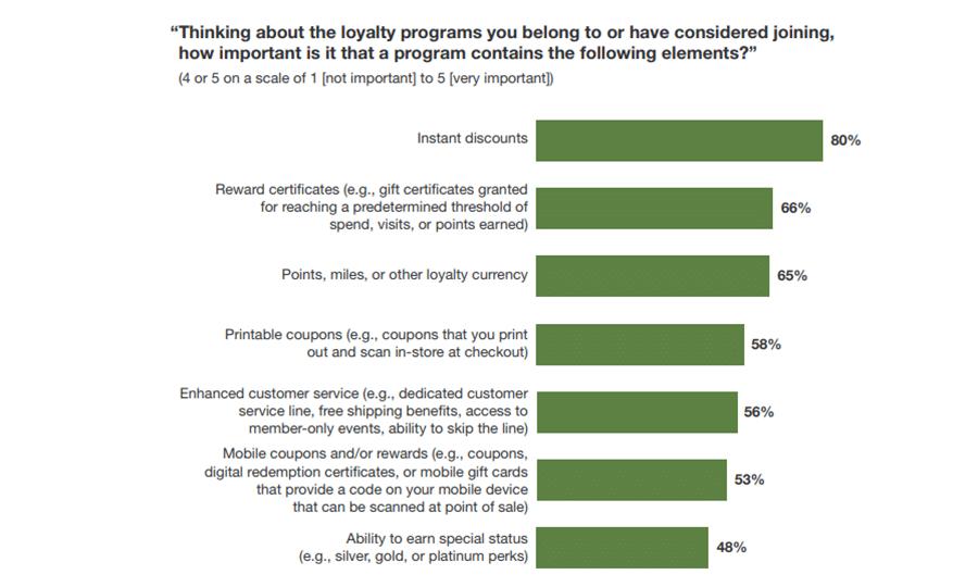 Umfrage zu Loyalitätsprogrammen