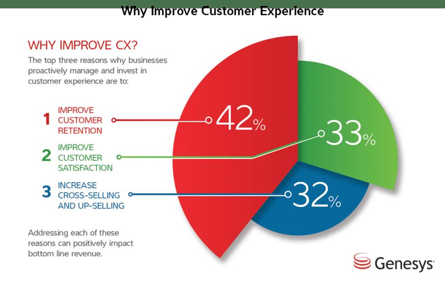 Verbesserung der Kundenerfahrung