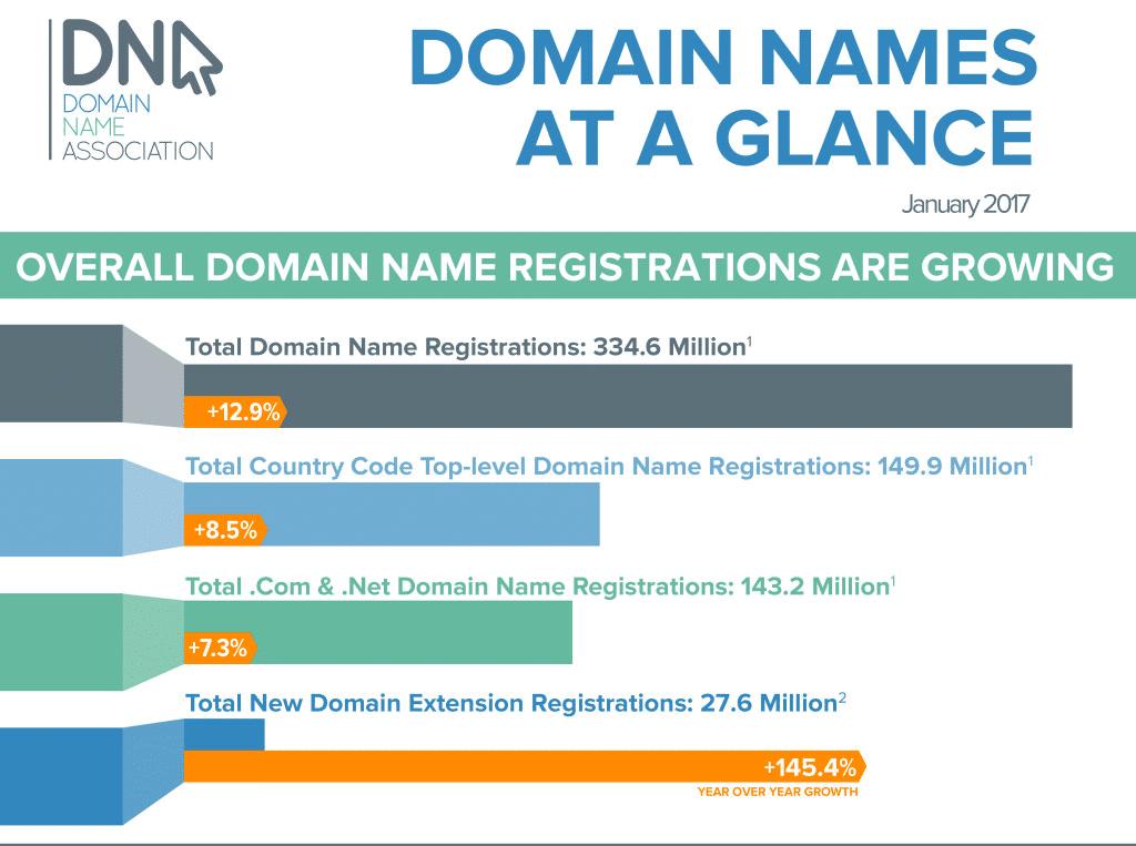 Wachstum der Domain Endungen