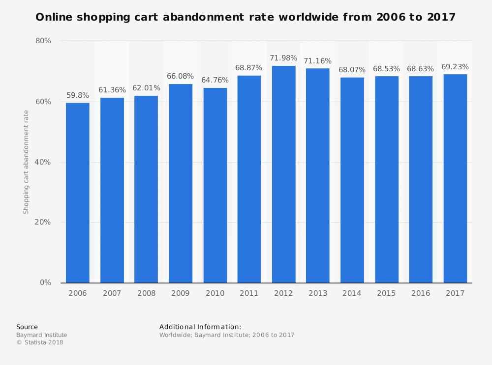 Abbruch der Einkaufswagenrate im Internet