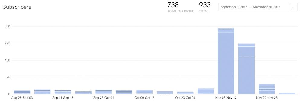 Erhöhung der Anzahl der Abonnenten durch Werbegeschenke