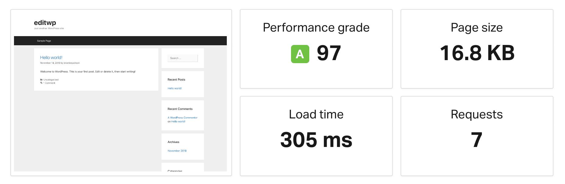 GeneratePress Geschwindigkeitstest bei Neuinstallation