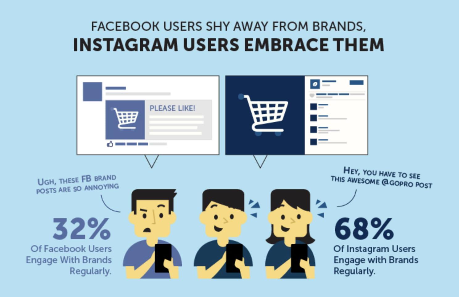 Engagement auf Facebook