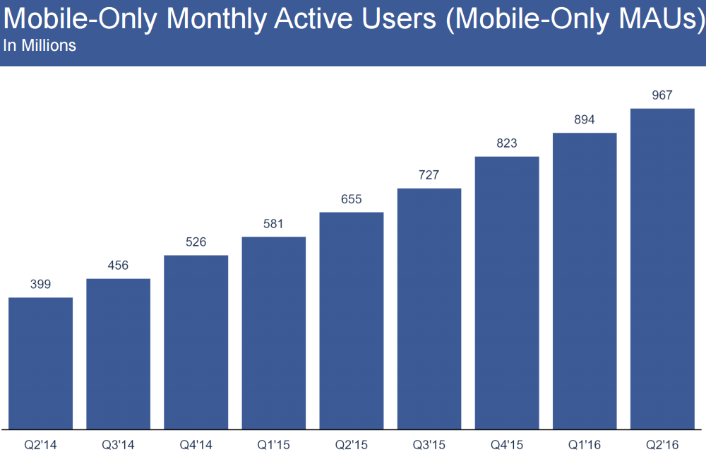 Facebook mobile monatlich aktive Nutzer