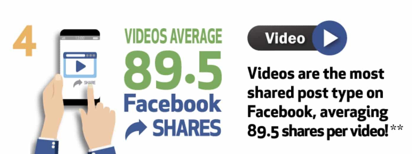 Facebook Video-Sharing-Durchschnittswerte