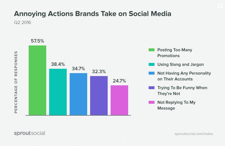 Lästige Aktionen von Marken in sozialen Medien